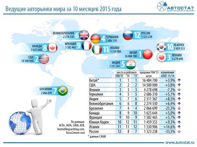 ТОП-10 крупнейших авторынков мира в 2015 году.jpg