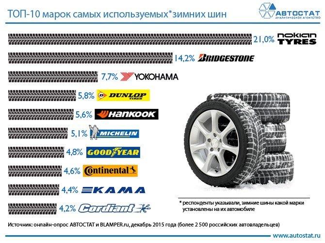 ТОП-10 самых популярных марок зимних шин (1).jpg