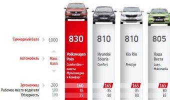 Volkswagen Polo вновь доказывает свое превосходство