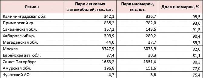ТОП-10 регионов с НАИБОЛЬШЕЙ долей иномарок в парке легковых автомобилей (по состоянию на 1 июля 2017 года)
