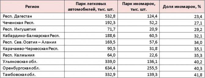 ТОП-10 регионов с НАИМЕНЬШЕЙ долей иномарок в парке легковых автомобилей (по состоянию на 1 июля 2017 года)