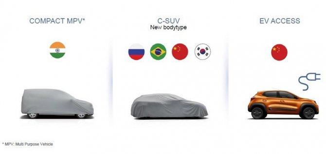 Страница из презентации Renault