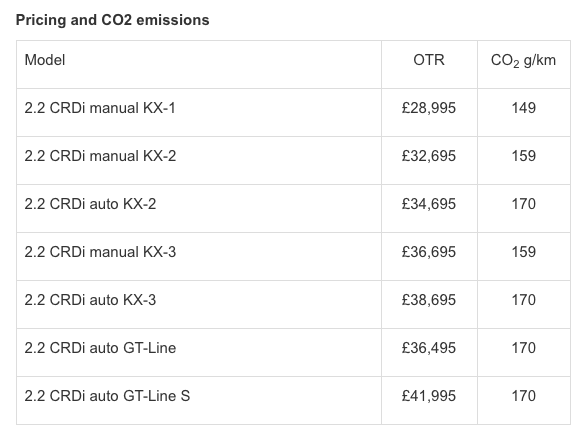 KIA Sorento CO2