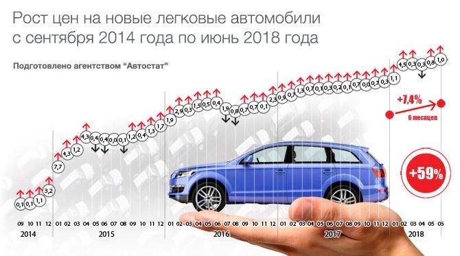 Рост цен на автомобили 2018