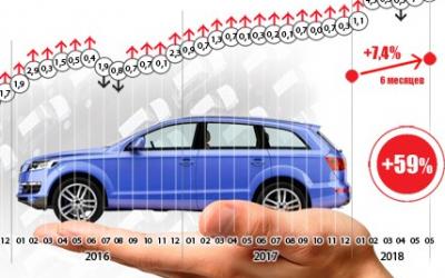 За полгода цены на новые автомобили в России выросли менее, чем на 10%