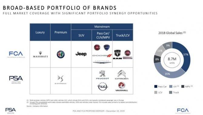Stellantis все бренды