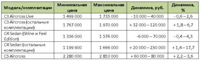 ситроен цены