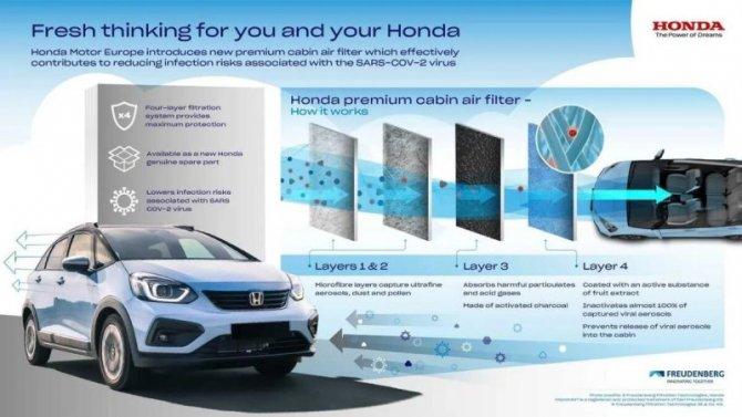 Honda представила инновационный салонный фильтр
