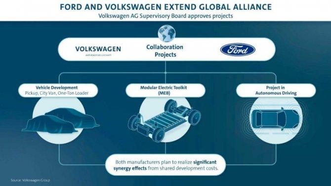Ford Motor Co. планирует расширить сотрудничество сVolkswagen GroupAG