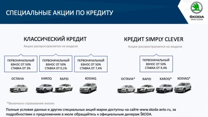 Выгодные условия на покупку автомобилей SKODA в июле в АСЦ Внуково