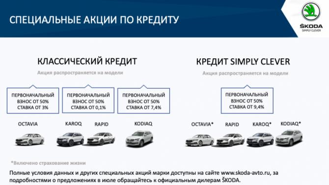 Выгодные условия на покупку автомобилей SKODA в июле в АСЦ Каширка